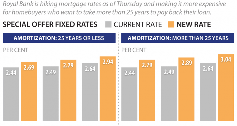 How the Rise in the BoC Rate Impacts Your Mortgage