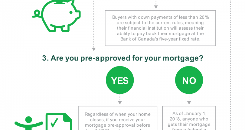 Canada's New Mortgage Rules.