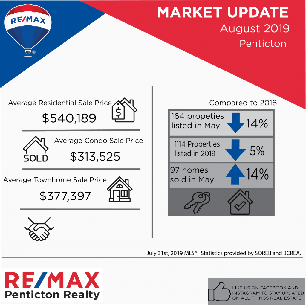 August 2019 RE/MAX Market update